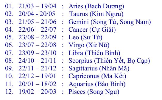 12 cung hoàng đạo và ngày sinh