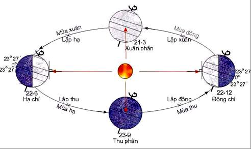 Tết Đông Chí – Phong tục đặc sắc của người Hoa trên khắp thế giới.