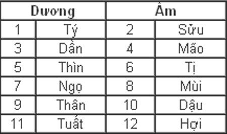 Quy luật âm dương trong tính cách của 12 con giáp